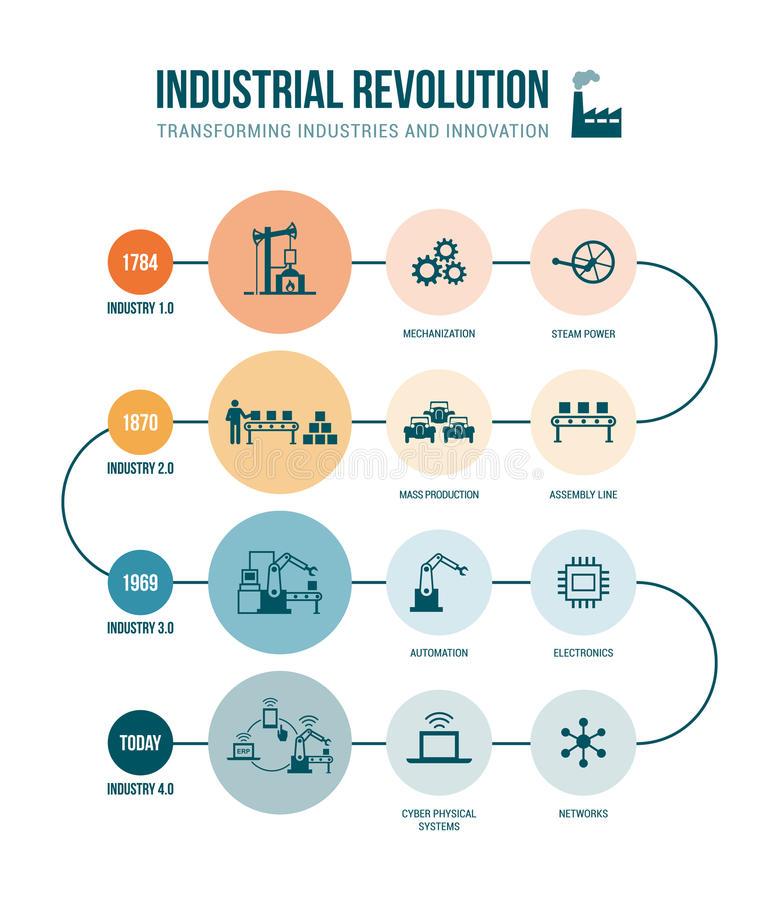 Industria 4.0 Desenvolvimento
