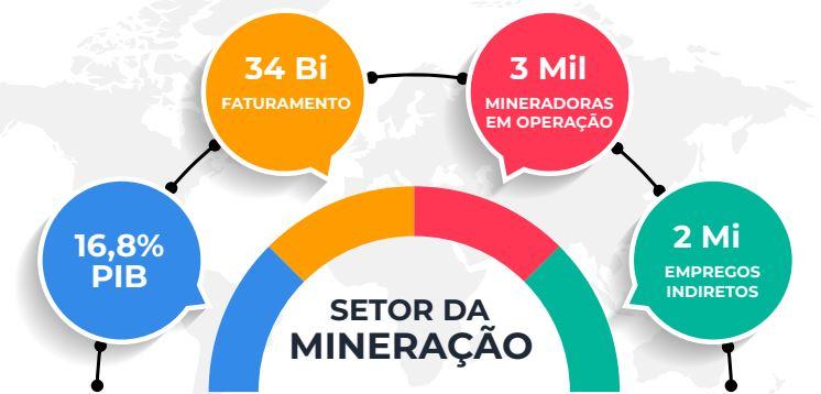 Mineração na economia