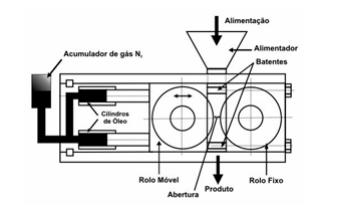 moinhos de rolo alta pressão